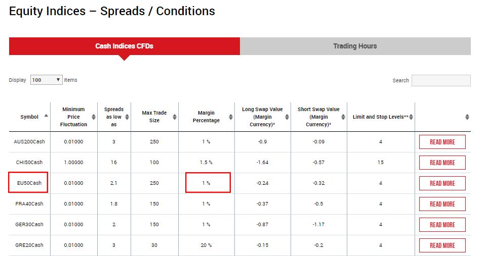 CFD stock index