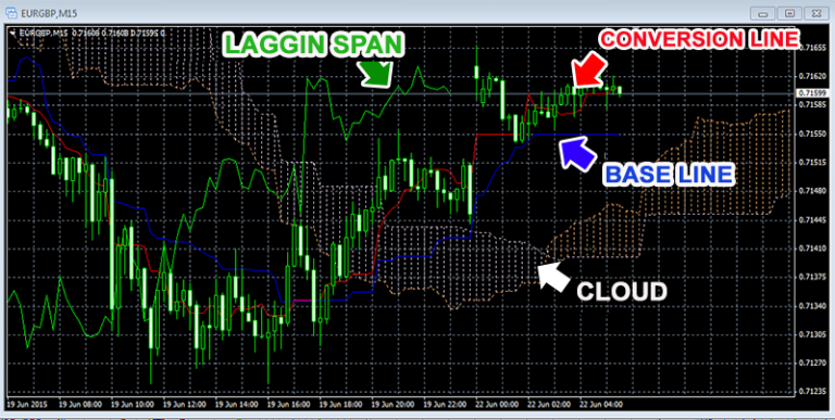 how to trade forex using xm