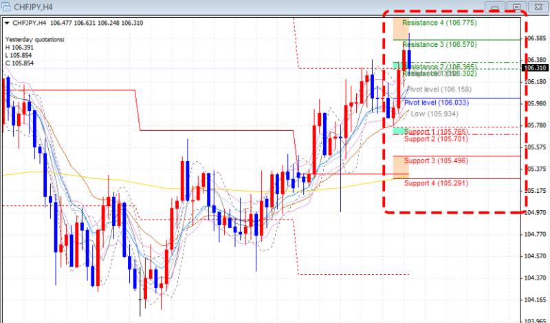 Fibonacci PIVOT trade