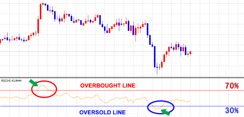 RSI technical indicator