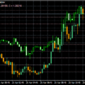 "How to use ""OverLay Chart.mq4"" - Indicator that can display overlapping currency pairs on MT4"