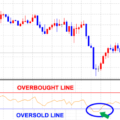 How to trade with RSI (Relative Strength index)